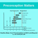 Preconception health matters! Especially when you are trying to get pregnant and you have either gestational diabetes or prediabetes. Go to my website for more info about my 30 Day Virtual Gestational Diabetes Course. www.kidsatriskfordiabetes.com