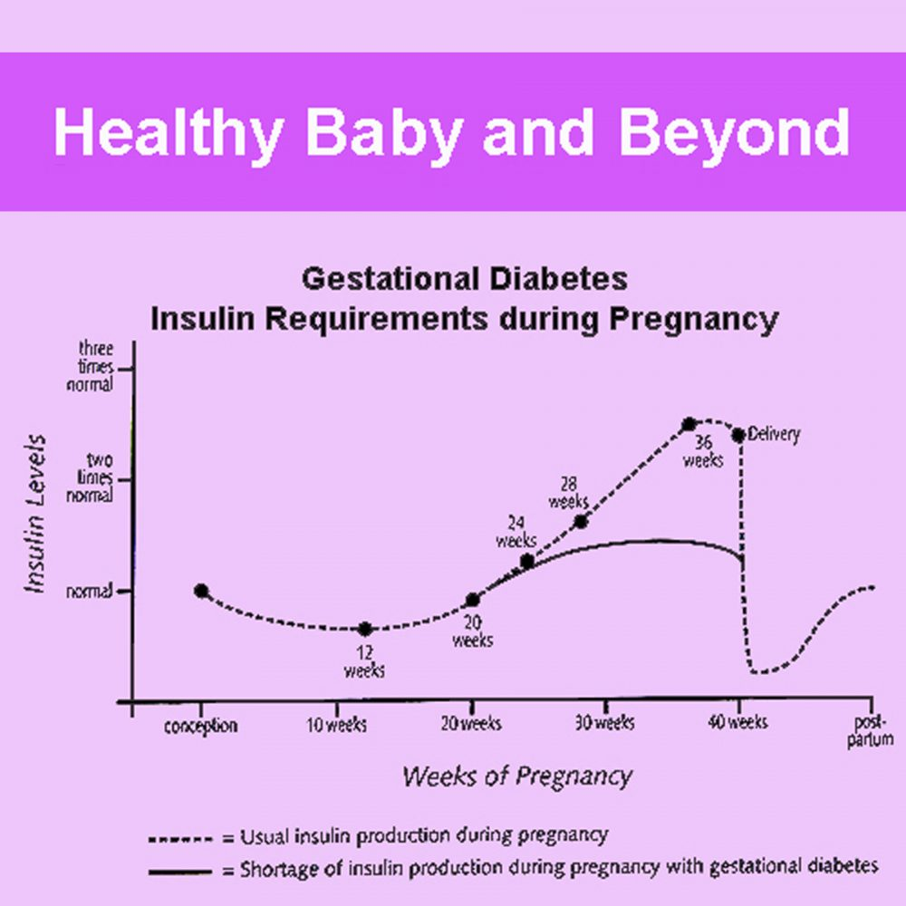 Help for Diabetes During Pregnancy