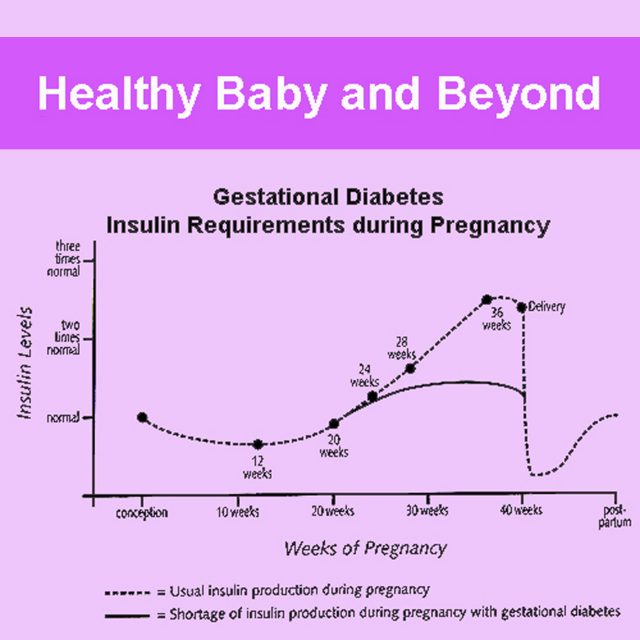 Find out how you can get help for diabetes during pregnancy. The body's demand for insulin shifts dramatically during pregnancy. Get my list to evaluate your risk of developing gestational diabetes.