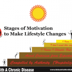 Stages of Motivation refers to the process of deciding and then acting on your decision to make lifestyle changes, to prevent or delay the onset of diabetes...