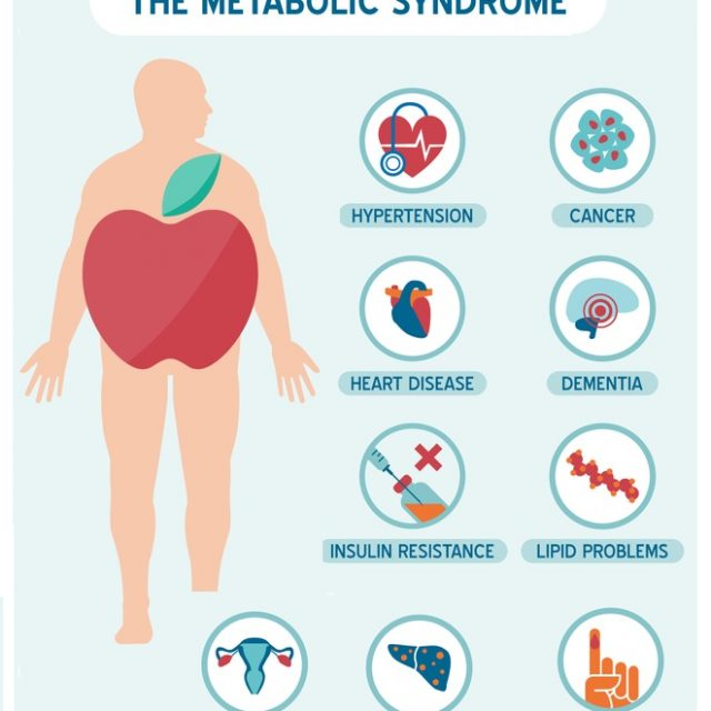 Syndrome X, or the metabolic syndrome, is a a group of health conditions that puts an individual at risk for chronic health problems like heart disease, strokes, and diabetes, plus high blood pressure and obesity.